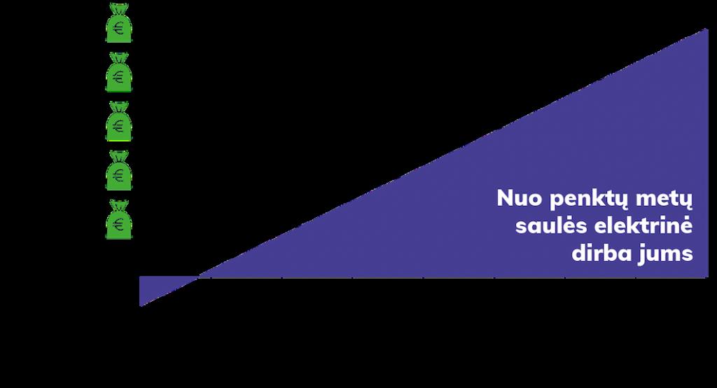 Grafikas vaizduojantis saulės jegainės atsiperkamumą